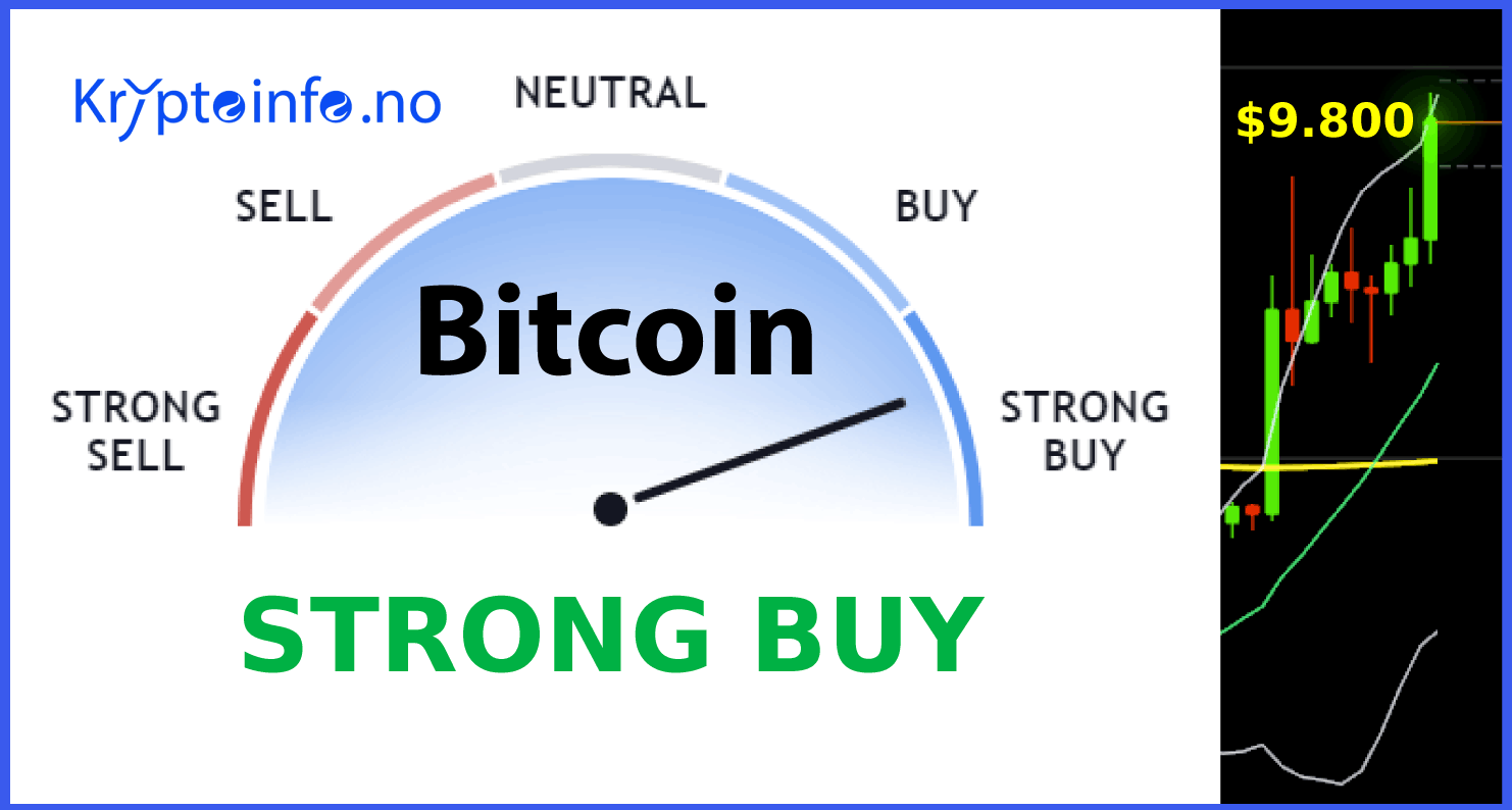 """Bitcoin halving om 4 dager. """"Strong Buy"""" signal fra indicator."""